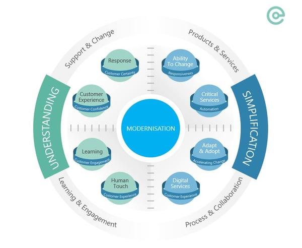 Centiq modernisation SAP