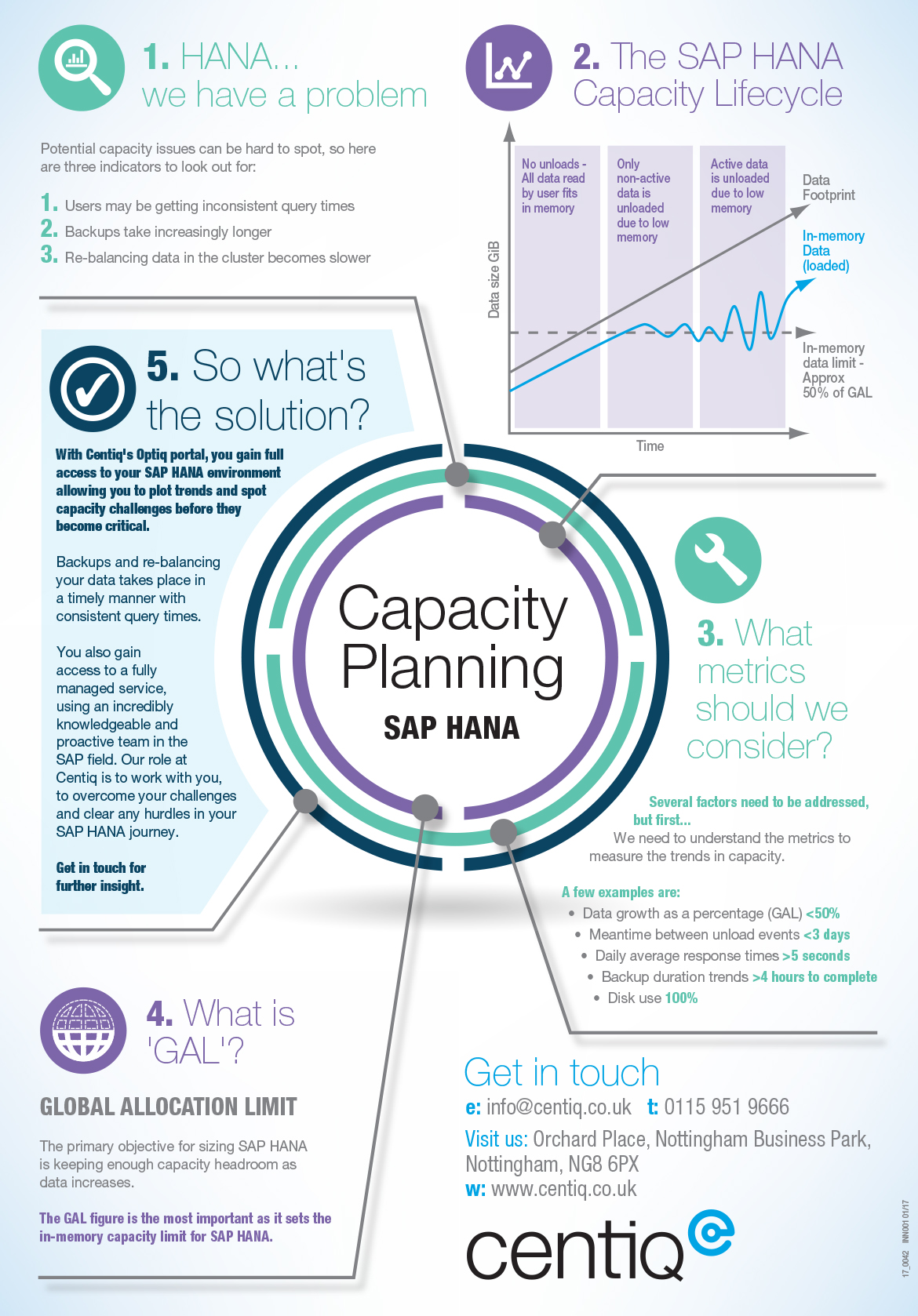 Centiq infographic capacity planning robin webster
