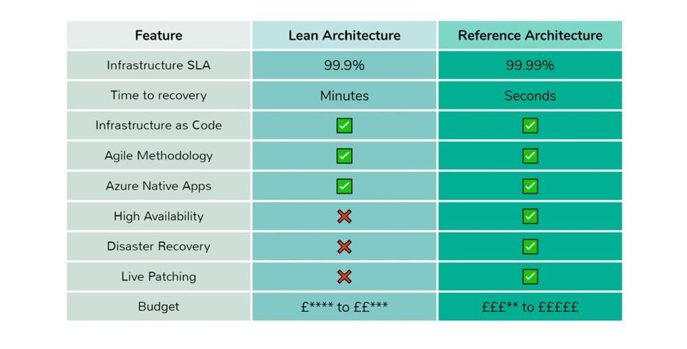 Centiq lean vs reference architecture