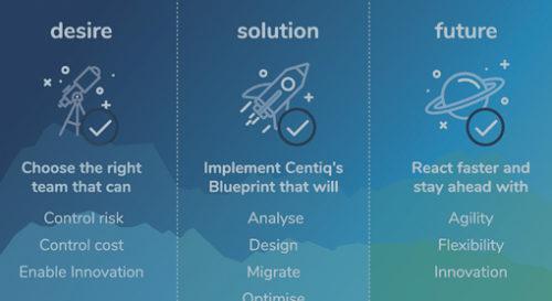 Innovate, thrive and optimise with SAP HANA, Microsoft Azure and Centiq